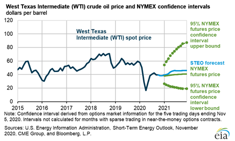 WTI Crude Oil Price and NYMEX confidence intervals